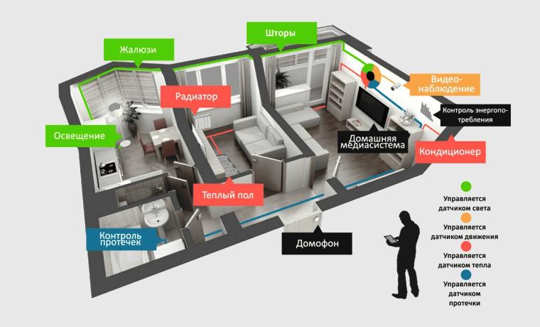 функции умного дома